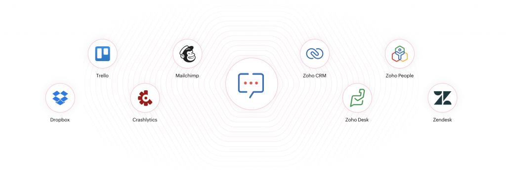 Herramientas externas compatibles con Zoho Cliq