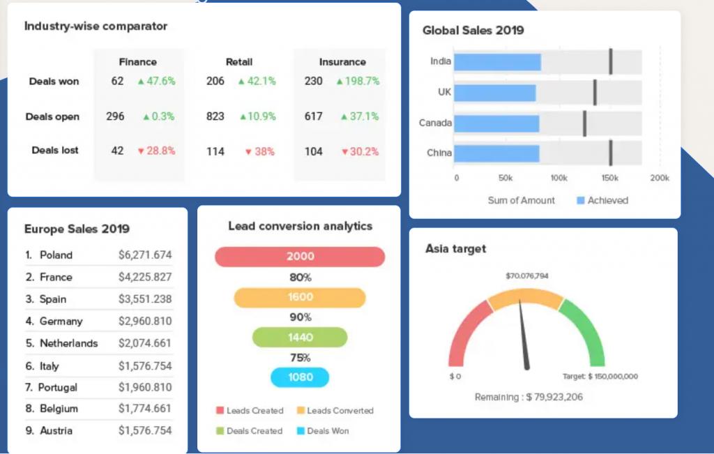 Panel de control y dashboard KPIs Zoho CRM